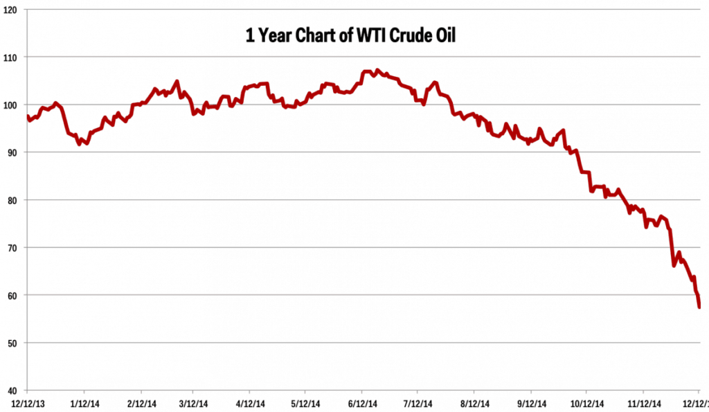 Source: http://www.businessinsider.com/oil-price-charts-2014-12